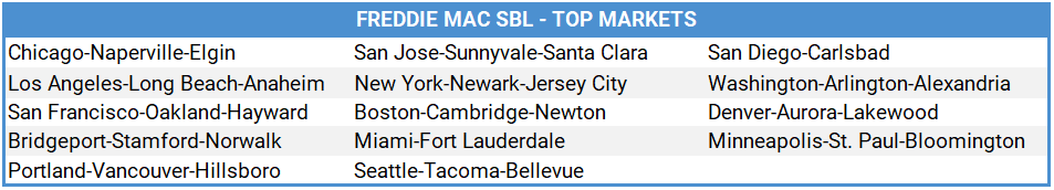 Freddie Mac SBL Top Markets